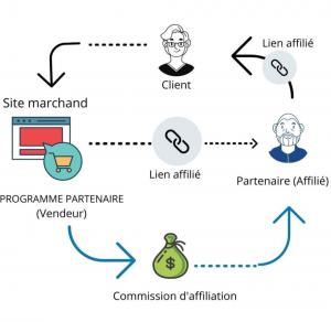 schéma de principe marketing affiliation