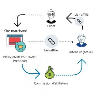 marketing-affiliation-schéma