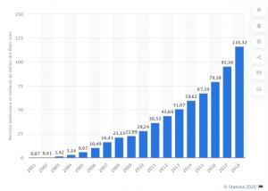 statista-CA-revenu-pub-Google